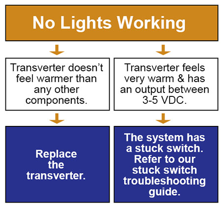 Troubleshooting Touch Plate Transverter