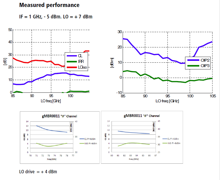 gmbr0011-rev-a01-12-measured-performance.png