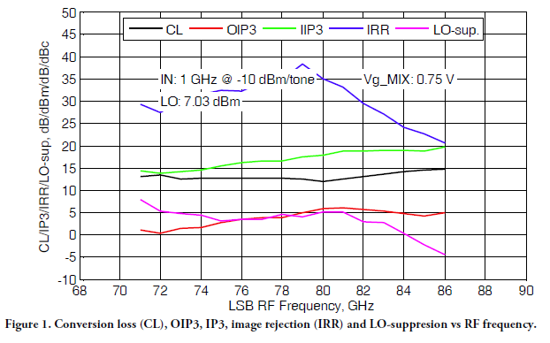 gmdr0015a-rev-a01-17-performance-graphs.png