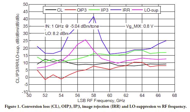 gmdr0027b-rev-a01-17-performance-graph.png
