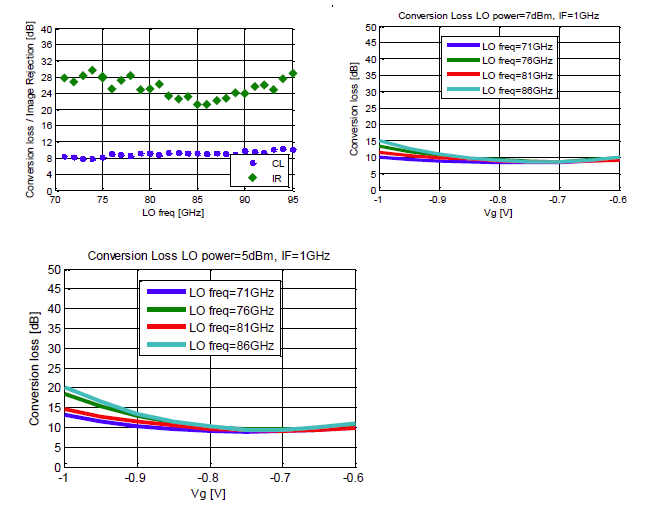 gmqr0011rev-a01-13-measured-performance.png
