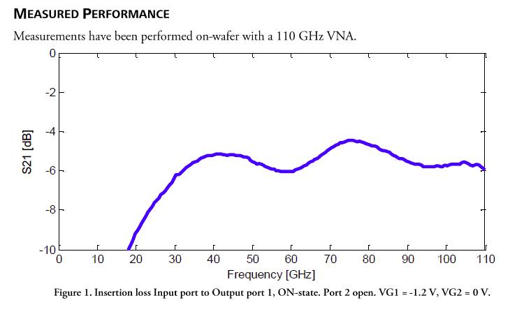 gssd0011-reva01-16-measured-performance-graph.png