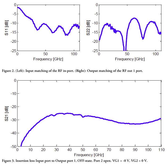 gssd0011-reva01-16-measured-performance-graphs-2.png