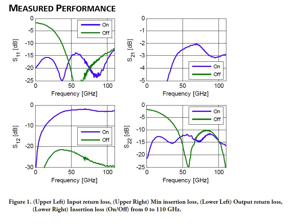 gsss0013b-rev-a01-17-measured-performance-graphs.png