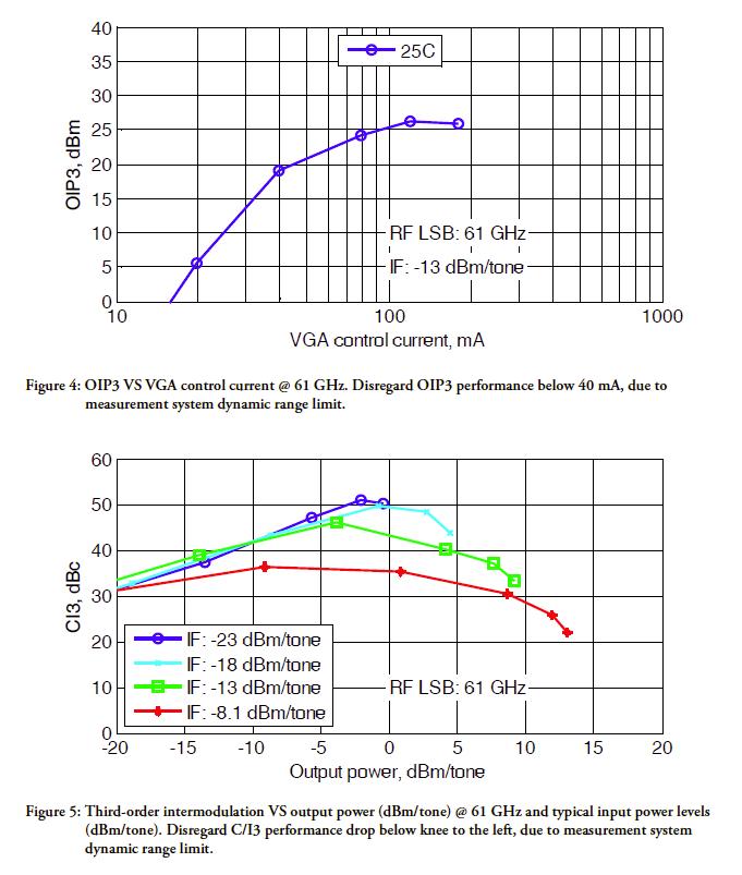 gtsc0020b-rev-a01-17-measured-performance-graphs-2.png