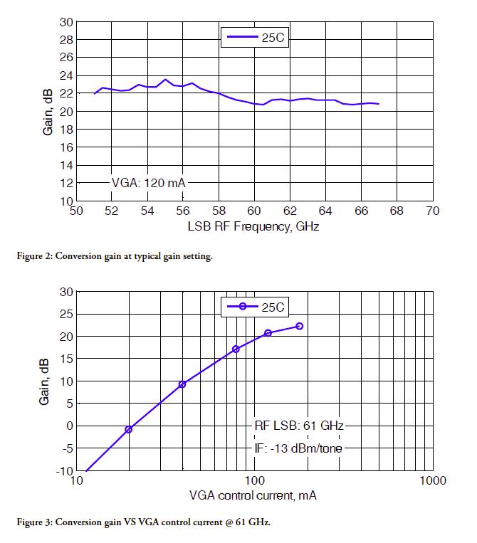 gtsc0020b-rev-a01-17-measured-performance-graphs.png