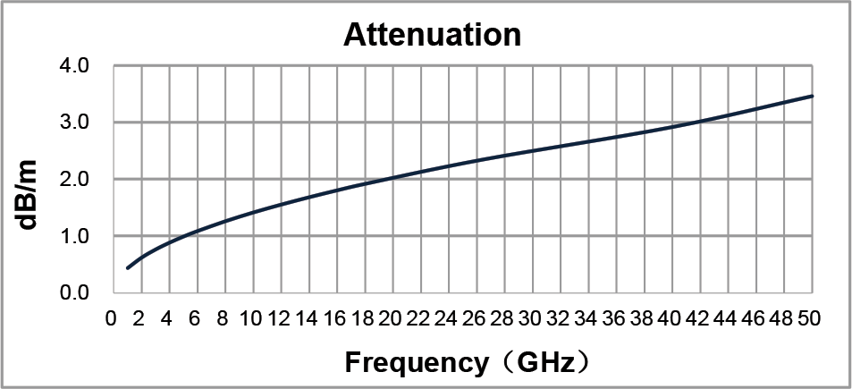 hll140m-attenuation-graph.png