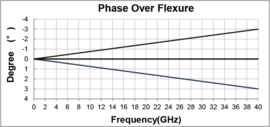 hll140m-phaseoverflexure-graph.png