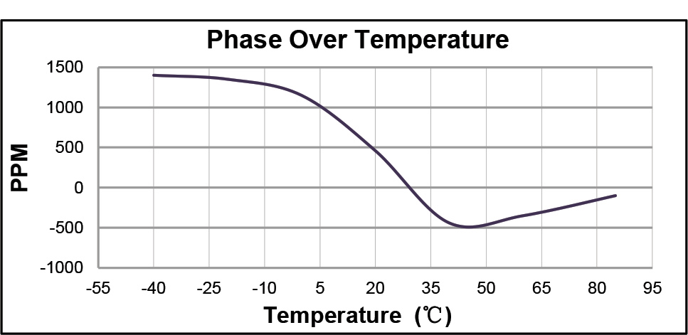 hll140m-phaseovertemp-graph.png