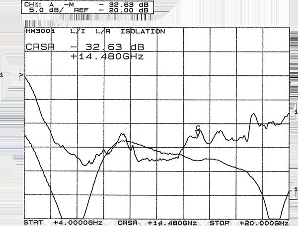 hm3001-2-graph.png