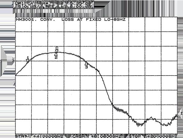 hm3001-3-graph.png