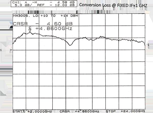 hm3006-4-graph.png