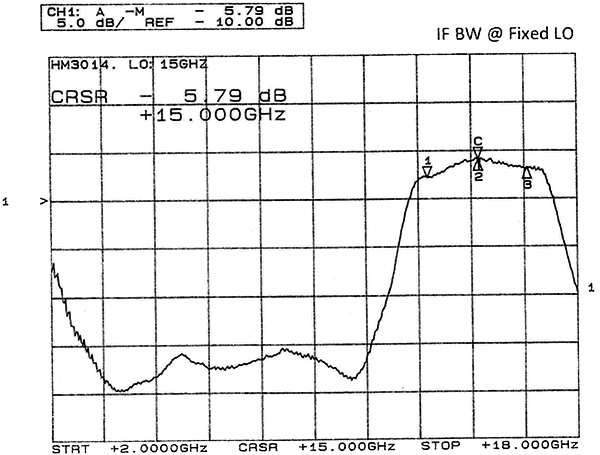 hm3014-4-graph.png