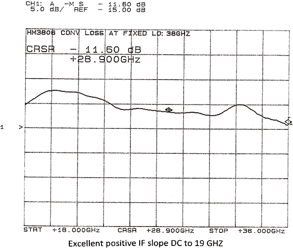 hm3808-3-graph.png