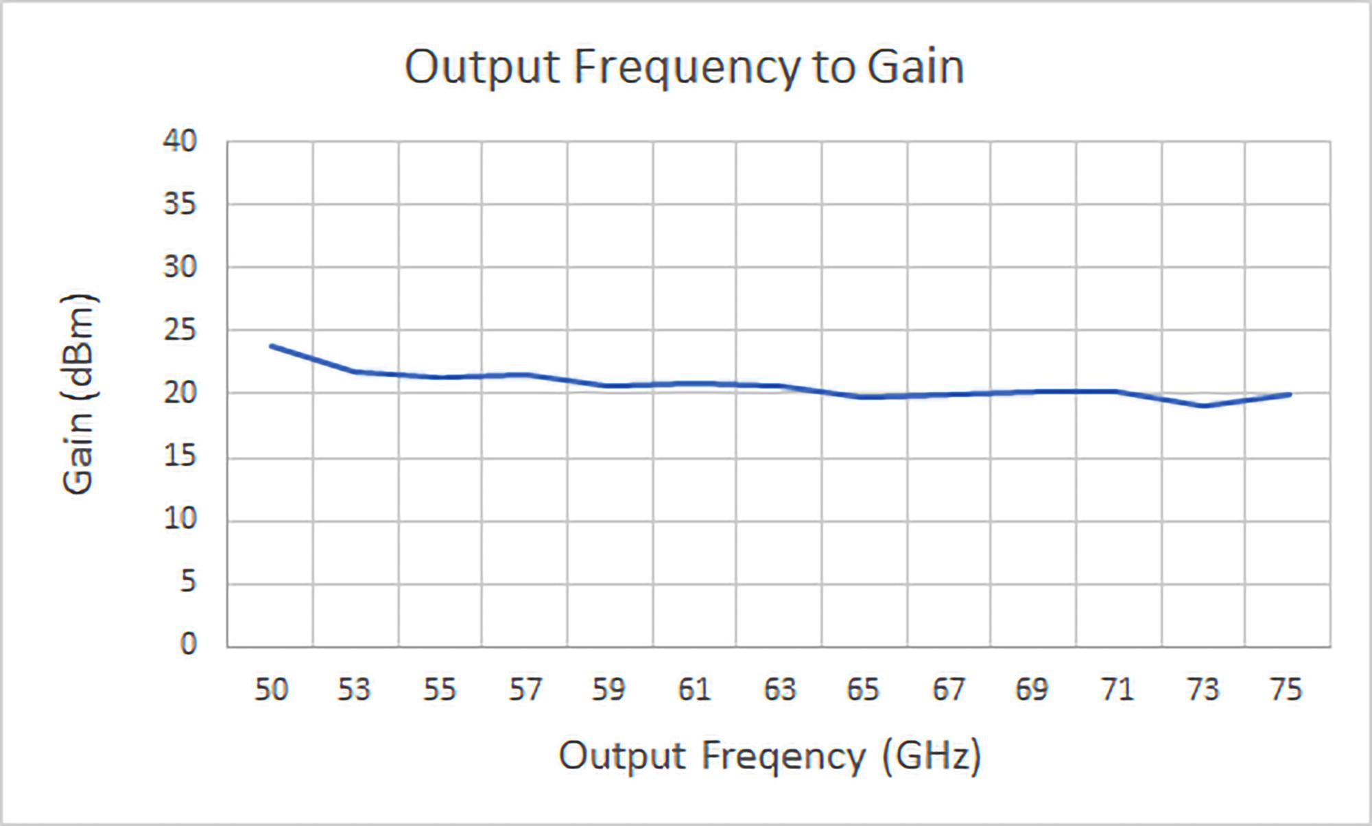 hwamp15-v2012-freq-p1db-psat-graph.png