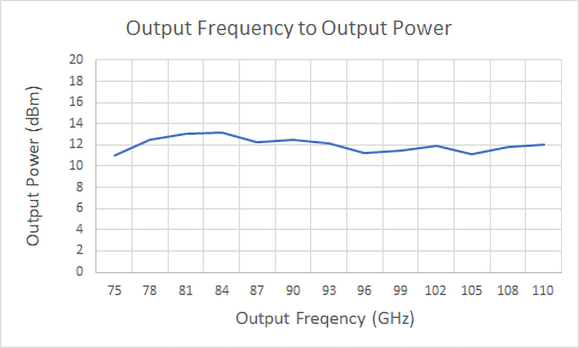 hwfm10-sf6x10-power-frequency-graph.png