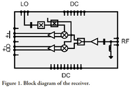 Block Diagram - 71 to 76 GHz E1 Band Receiver, 25 dB Conversion gain, 6 dB NF, MMIC (gRSC0012B)