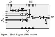 Block Diagram - 71 to 76 GHz E1 Band Receiver, 25 dB Conversion gain, 6 dB NF, MMIC (gRSC0012B)