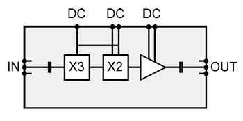 Gotmic 71 to 86 GHz E Band, x6 Multiplier, 7 dBm output