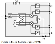 Block Diagram - 57 to 66 GHz V Band IQ Mixer with Image Reject, LO 57 to 66 GHz, IF DC to 12, 10 dBM LO Power (gMDR0027B)