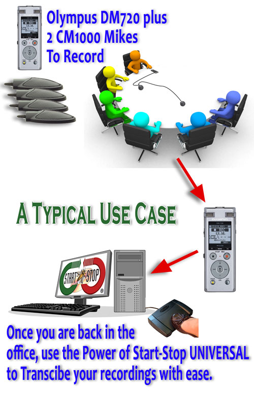 A diagram of typcial use of the Start-Stop Low Cost Conference Recorder and Transcription System.