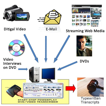 Transcribe most any video format available