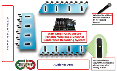 Start-Stop PUMA Secure Portable WIRELESS 8-Channel Conference Recording/Transcription System diagram.