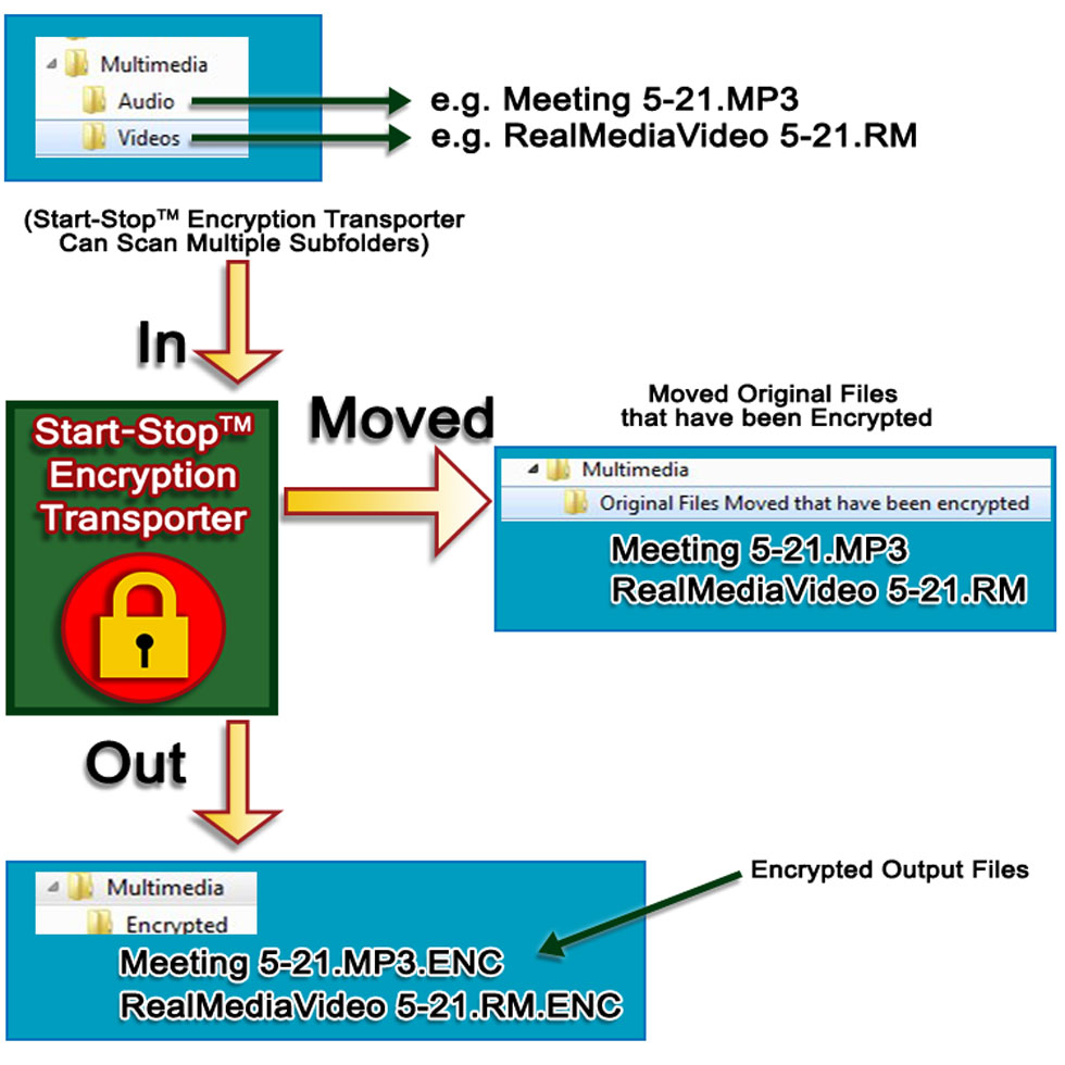 operational-sequence-of-encryption.jpg