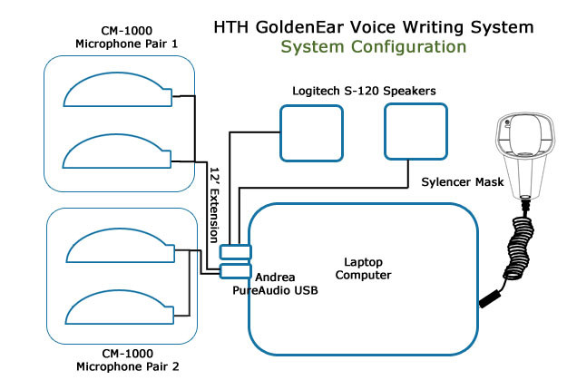 HTH GoldenEar Voice Writing System