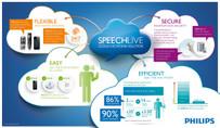 Philips SpeechLive Info Graphic