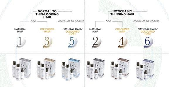 Buy Nioxin Hair Products Online Nioxin Ireland