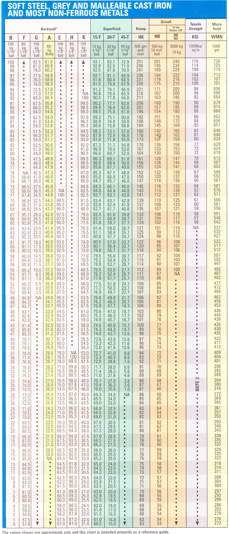 Hardness conversion chart rockwell b hardness range nvjuhfo Images