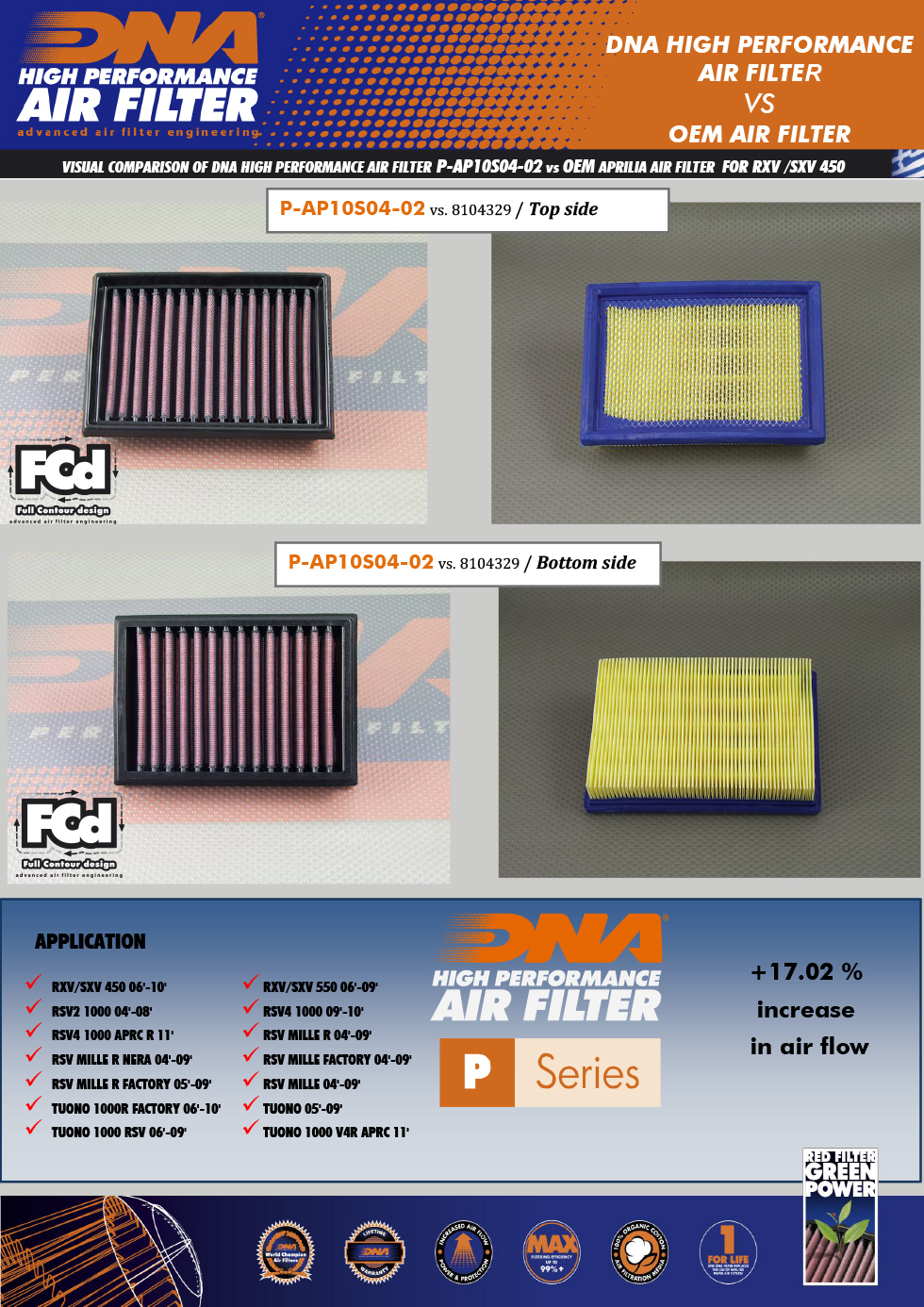 dna air filters maximize surface area resulting in complete efficiency for your system