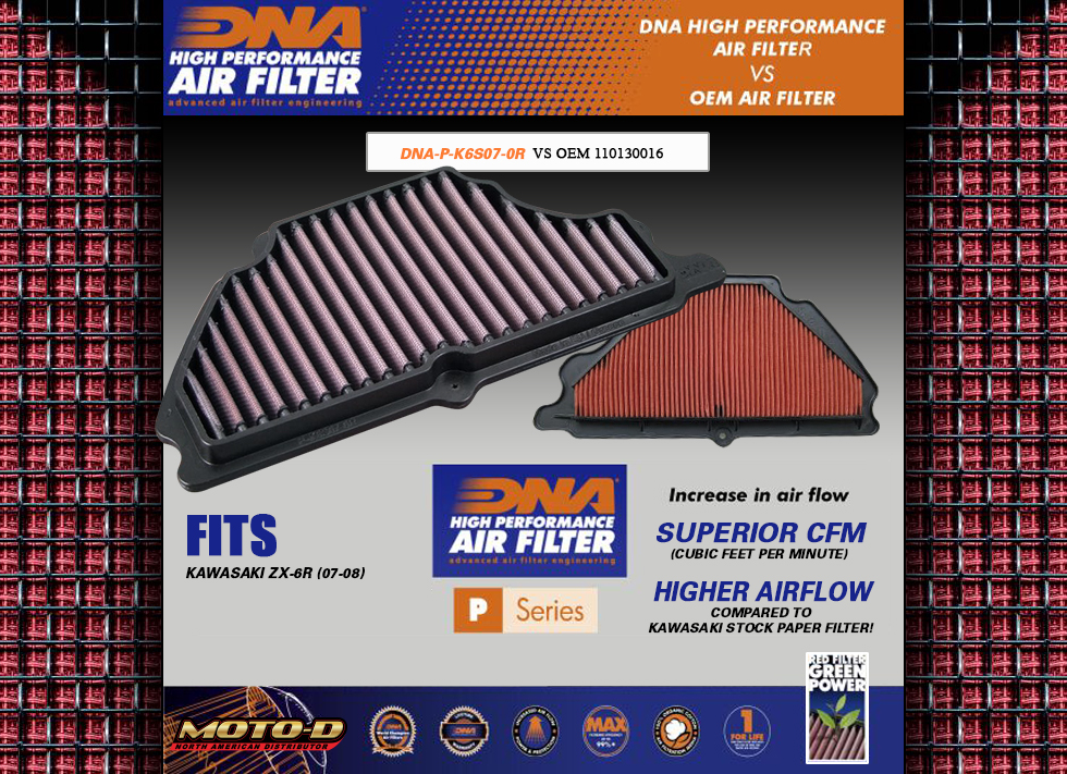 DNA Air Filters have a higher, cleaner airflow rate then stock kawasaki oem filters