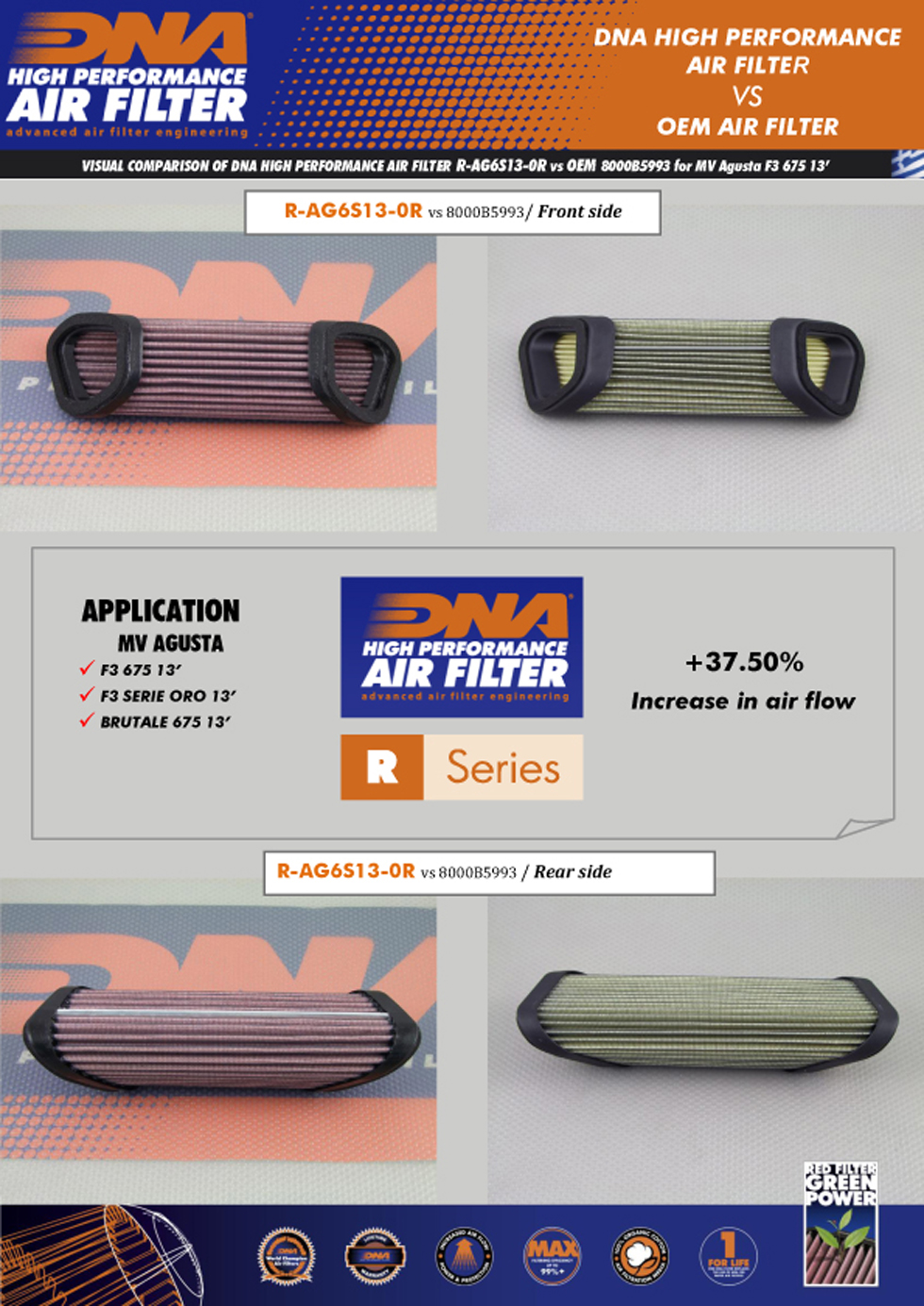 DNA air filters are supeior to stock oem MV Agusta air filters