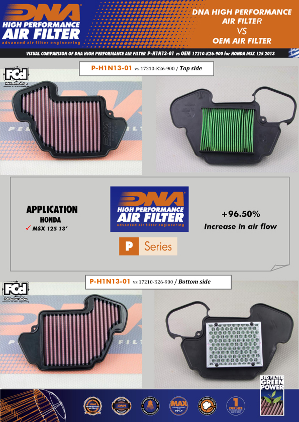 DNA air filters are a great performance upgrade for your honda motorcycle