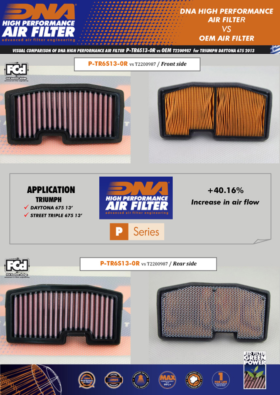 DNA air filters are btter then the stock OEM air filters from Triumph
