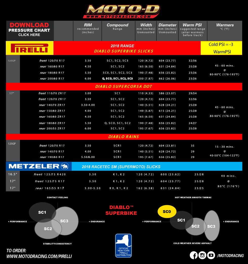 pirelli is the top rated motorcycle tire