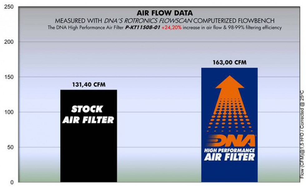 dna air filter for ktm rc8 motorcycles