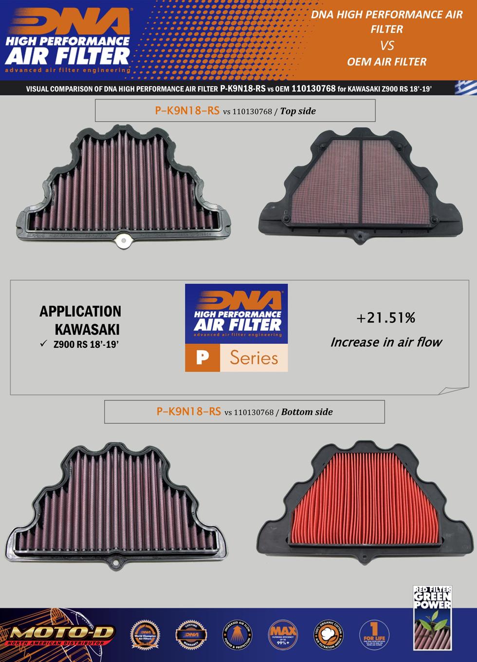 Kawasaki Z900 RS Race air filter upgrade