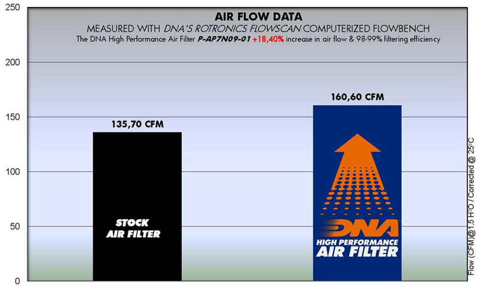 Aprilia Shiver Motorcycle air filter by DNA Chart