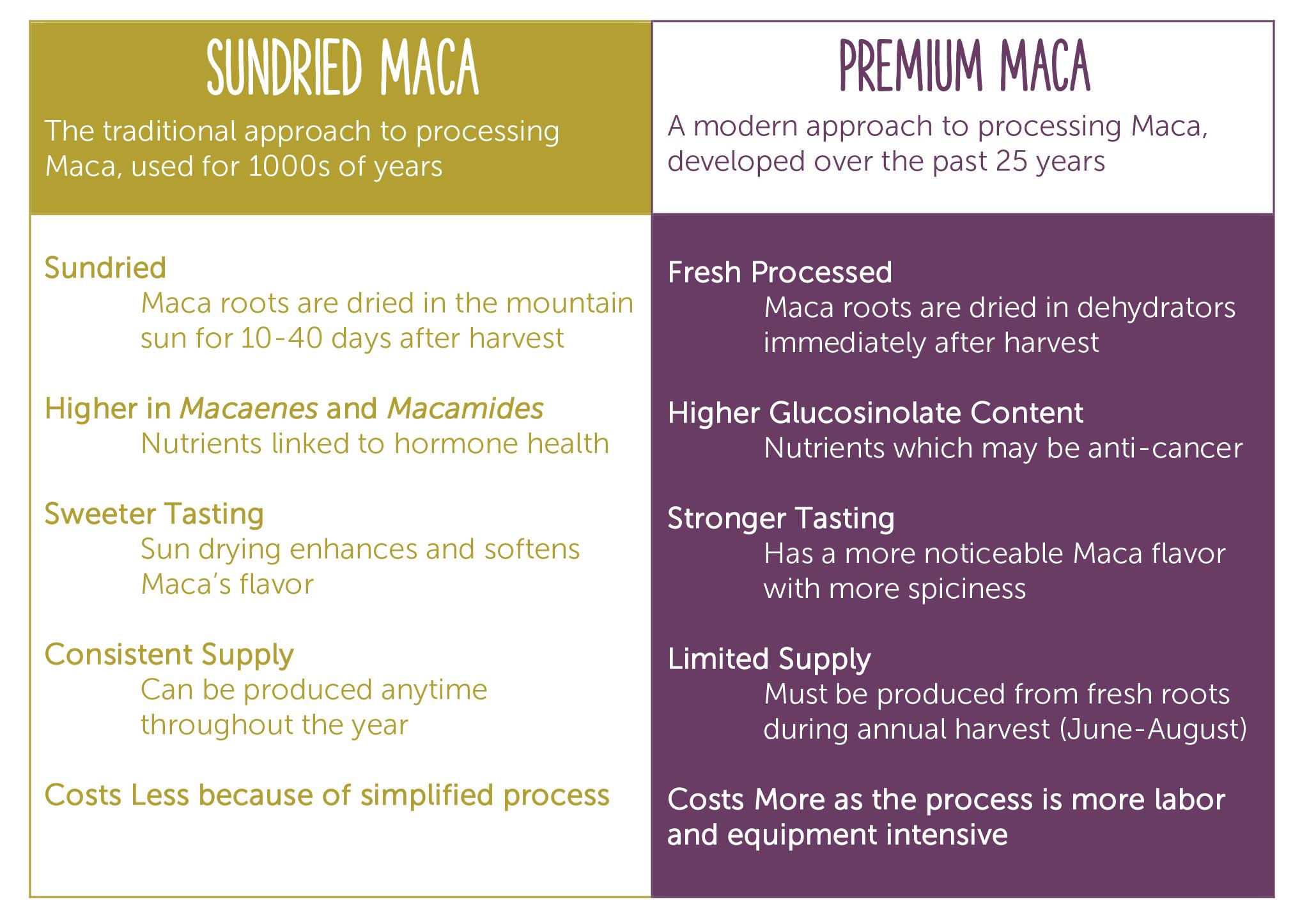 Premium Maca v sundried Maca
