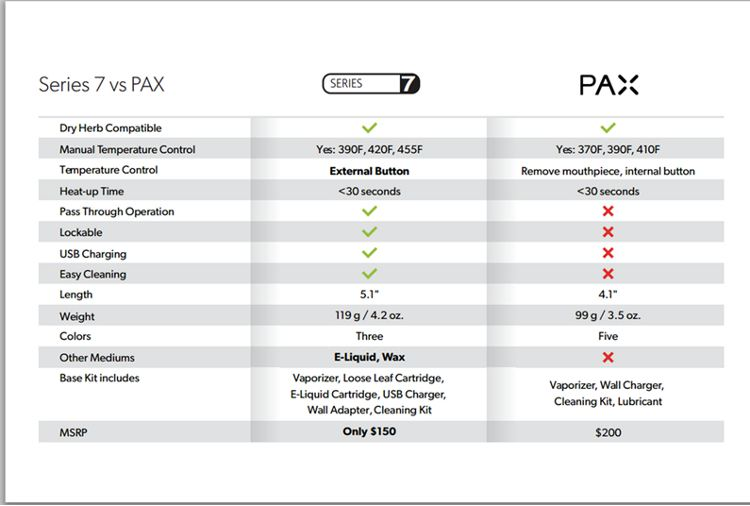 V2 PRO Series Compare to Pax Vaporizer
