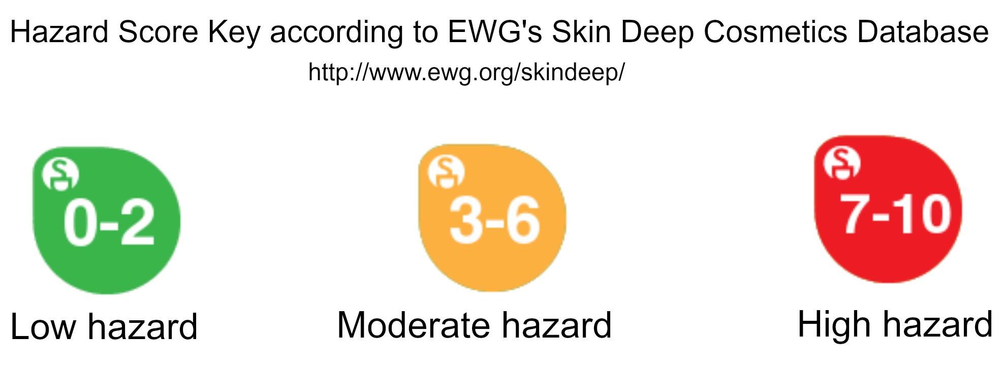 skin-deep-hazard-rating.jpg