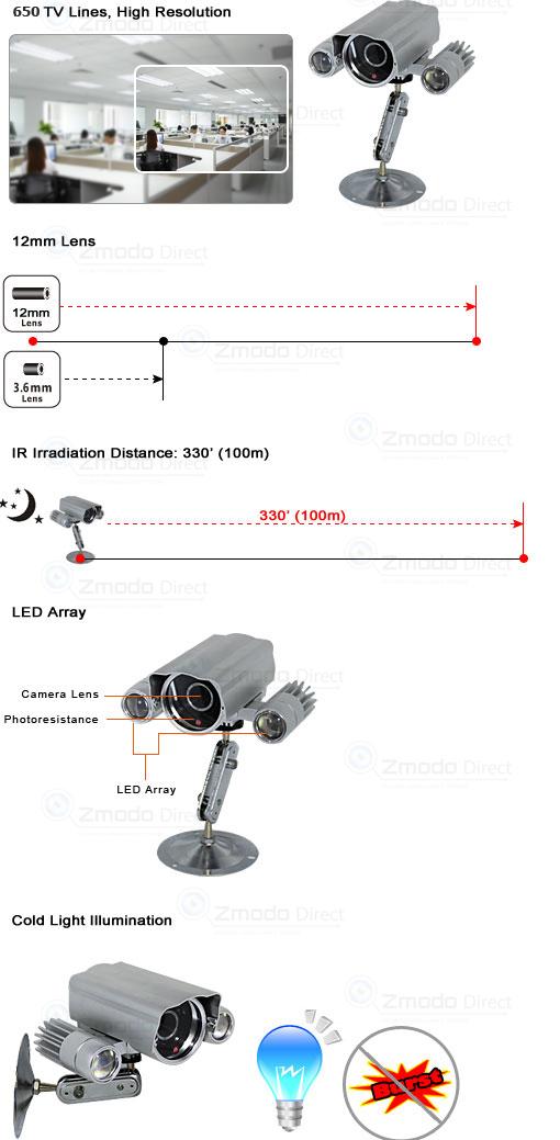 High Resolution Sony EffIO Super IR Camera