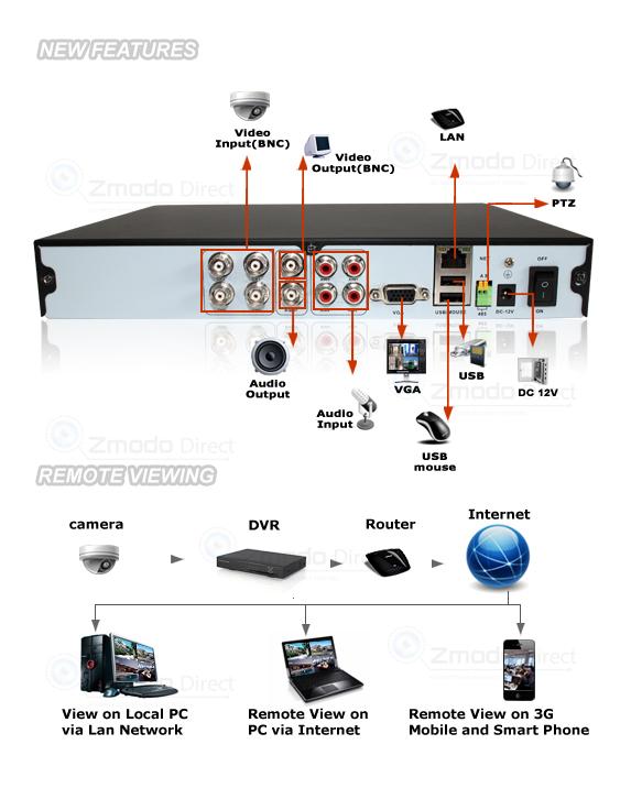 4 channel real time dvr security camera system 500gb 3 6mm lens rh zmododirect com DirecTV SWM Installation Diagram DirecTV Genie Connections Diagram