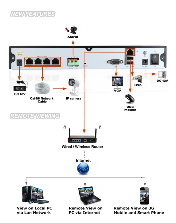 [GJFJ_338]  4 Channel Zmodo HD 720P with POE Camera System 1TB Drive | Zmodo Dvr Wiring Diagrams |  | Zmodo Direct