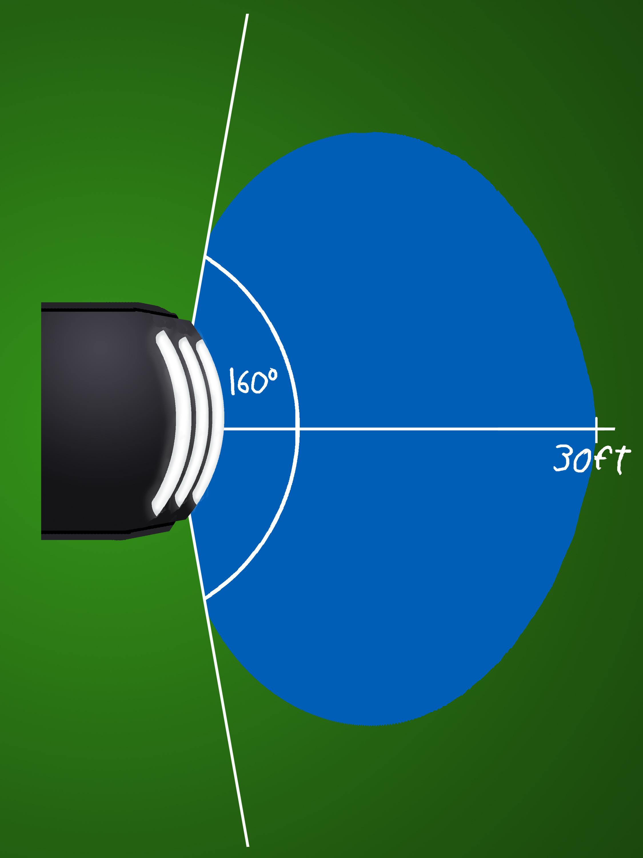 Motion Sensor Range