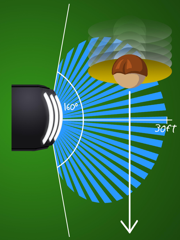 Motion Sensor View