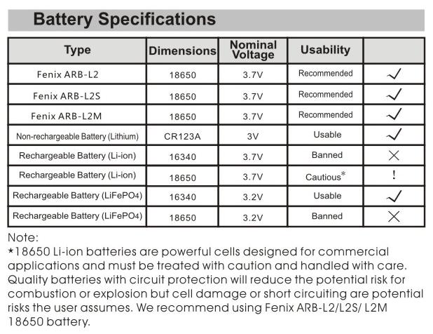 rechargeable batteries size chart: Fenix hl55 led headlamp fenix store